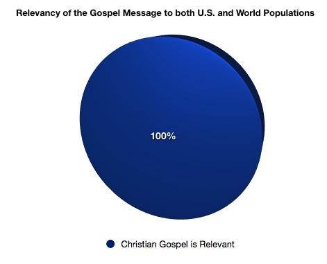 Gospel Relevance
